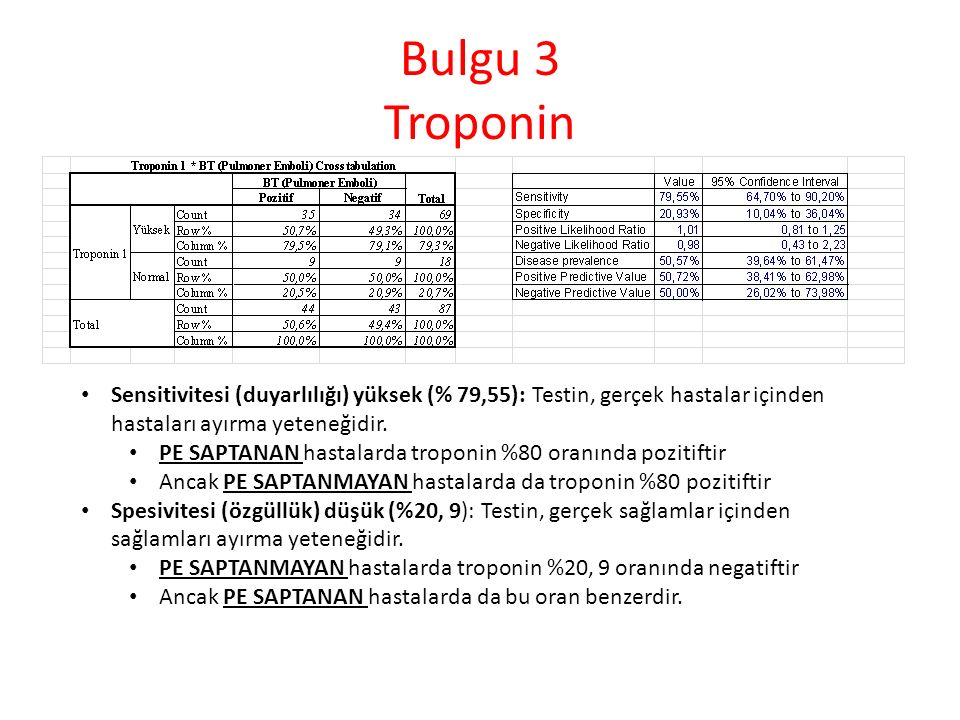 Bulgu 3 Troponin Sensitivitesi (duyarlılığı) yüksek (% 79,55): Testin, gerçek hastalar içinden hastaları ayırma yeteneğidir. PE SAPTANAN hastalarda tr