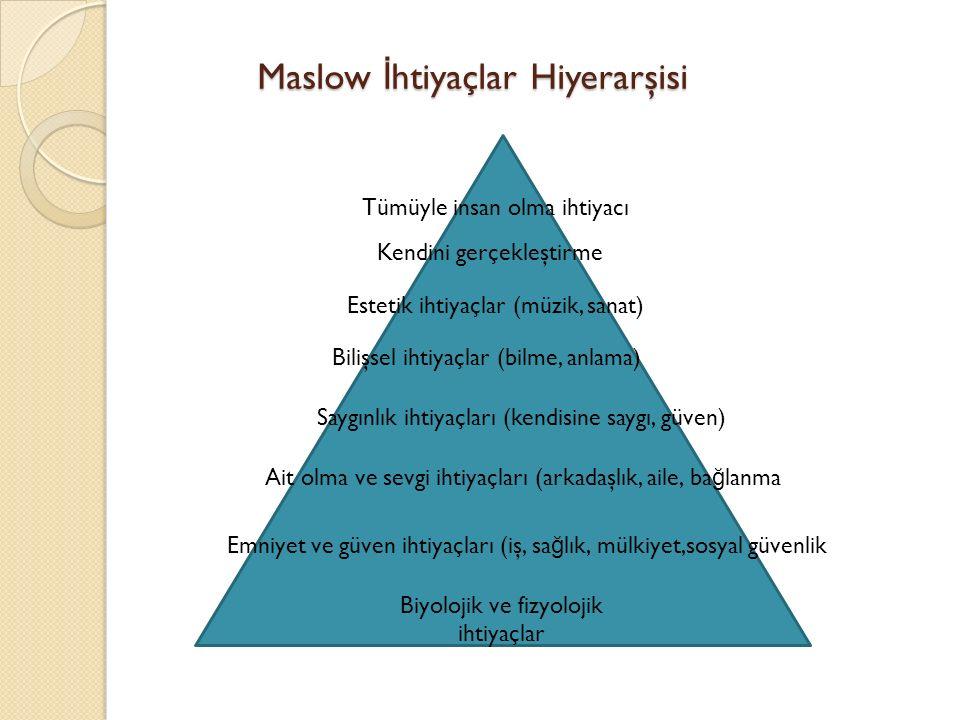 Maslow İ htiyaçlar Hiyerarşisi Biyolojik ve fizyolojik ihtiyaçlar Kendini gerçekleştirme Tümüyle insan olma ihtiyacı Estetik ihtiyaçlar (müzik, sanat) Bilişsel ihtiyaçlar (bilme, anlama) Saygınlık ihtiyaçları (kendisine saygı, güven) Ait olma ve sevgi ihtiyaçları (arkadaşlık, aile, ba ğ lanma Emniyet ve güven ihtiyaçları (iş, sa ğ lık, mülkiyet,sosyal güvenlik