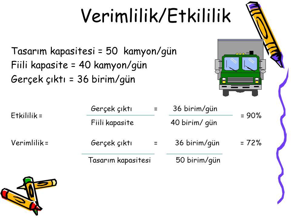 Tasarım kapasitesi = 50 kamyon/gün Fiili kapasite = 40 kamyon/gün Gerçek çıktı = 36 birim/gün Etkililik = = 90% Fiili kapasite 40 birim/ gün Verimlilik = Gerçek çıktı = 36 birim/gün = 72% Tasarım kapasitesi 50 birim/gün Verimlilik/Etkililik