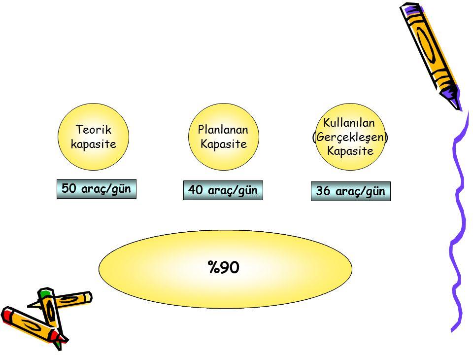Teorik kapasite Planlanan Kapasite Kullanılan (Gerçekleşen) Kapasite 50 araç/gün 40 araç/gün 36 araç/gün 36 50 40 50 %72%90