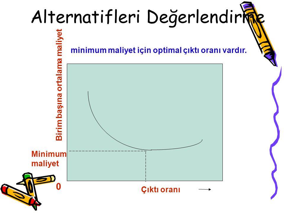 Alternatifleri Değerlendirme Minimum maliyet Birim başına ortalama maliyet 0 Çıktı oranı minimum maliyet için optimal çıktı oranı vardır.