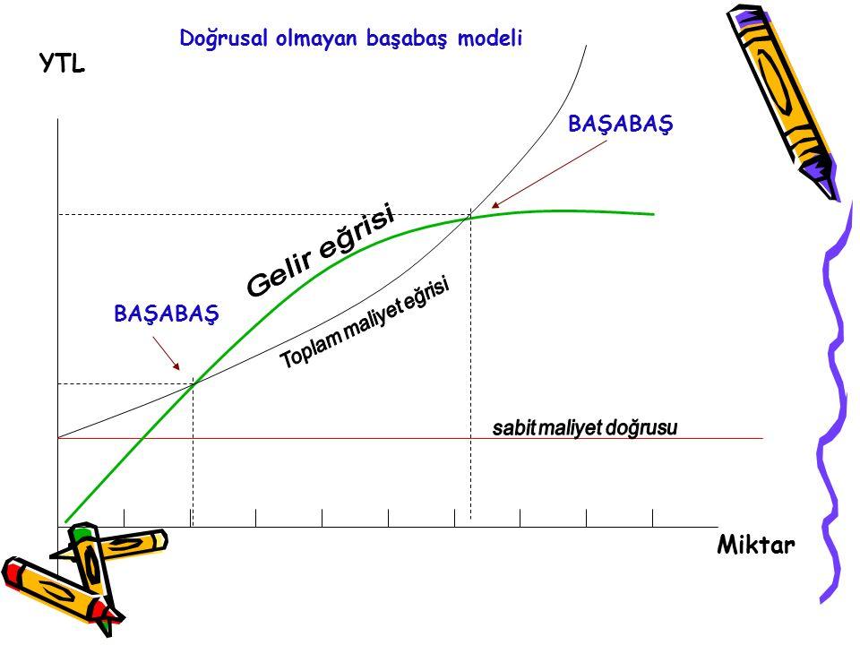 Miktar YTL BAŞABAŞ Doğrusal olmayan başabaş modeli BAŞABAŞ