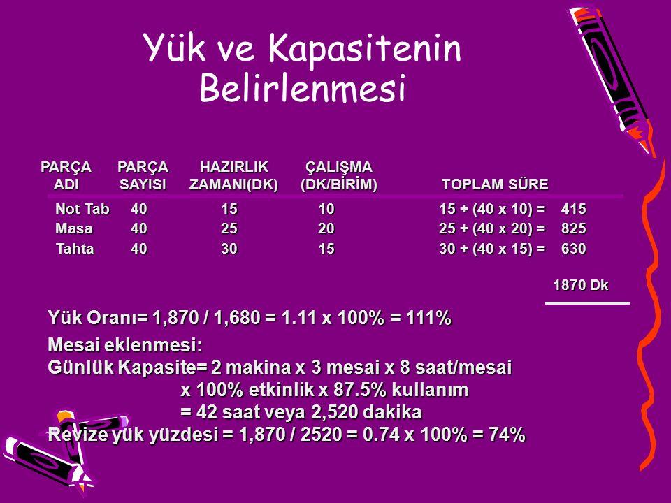 Yük ve Kapasitenin Belirlenmesi PARÇAPARÇAHAZIRLIKÇALIŞMA ADISAYISIZAMANI(DK)(DK/BİRİM) TOPLAM SÜRE Not Tab40151015 + (40 x 10) =415 Masa40252025 + (40 x 20) =825 Tahta40301530 + (40 x 15) =630 1870 Dk Yük Oranı= 1,870 / 1,680 = 1.11 x 100% = 111% Mesai eklenmesi: Günlük Kapasite= 2 makina x 3 mesai x 8 saat/mesai x 100% etkinlik x 87.5% kullanım = 42 saat veya 2,520 dakika Revize yük yüzdesi = 1,870 / 2520 = 0.74 x 100% = 74%