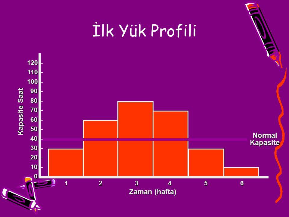 İlk Yük Profili Kapasite Saat 123456123456123456123456 Zaman (hafta) NormalKapasite 120 120 – 110 110 – 100 100 – 90 90 – 80 80 – 70 70 – 60 60 – 50 5