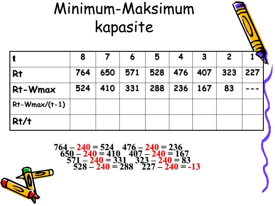Minimum-Maksimum kapasite288 528 5 Rt/t Rt-Wmax/(t-1) ---83167236331410524Rt-Wmax 227323407476571650764Rt 1234678t 764 – 240 = 524 650 – 240 = 410 571 – 240 = 331 528 – 240 = 288 476 – 240 = 236 407 – 240 = 167 323 – 240 = 83 227 – 240 = -13