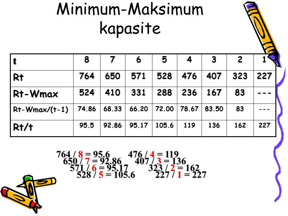 Minimum-Maksimum kapasite105.6 72.00 288 528 5 22716213611995.1792.8695.5Rt/t ---8383.5078.6766.2068.3374.86Rt-Wmax/(t-1) ---83167236331410524Rt-Wmax 227323407476571650764Rt 1234678t 764 / 8 = 95.6 650 / 7 = 92.86 571 / 6 = 95.17 528 / 5 = 105.6 476 / 4 = 119 407 / 3 = 136 323 / 2 = 162 227 / 1 = 227