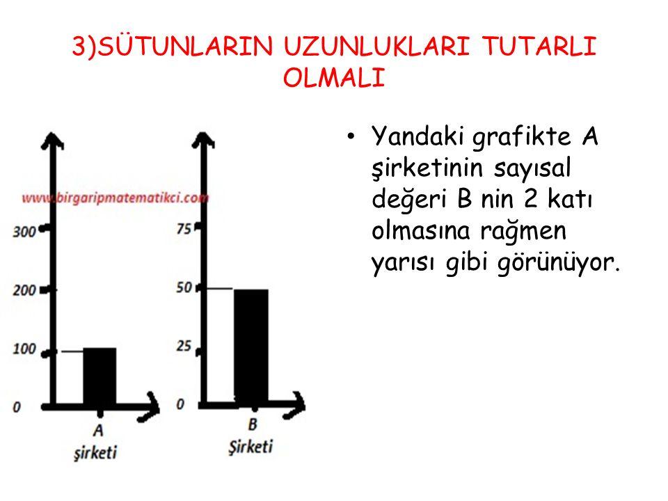 3)SÜTUNLARIN UZUNLUKLARI TUTARLI OLMALI Yandaki grafikte A şirketinin sayısal değeri B nin 2 katı olmasına rağmen yarısı gibi görünüyor.