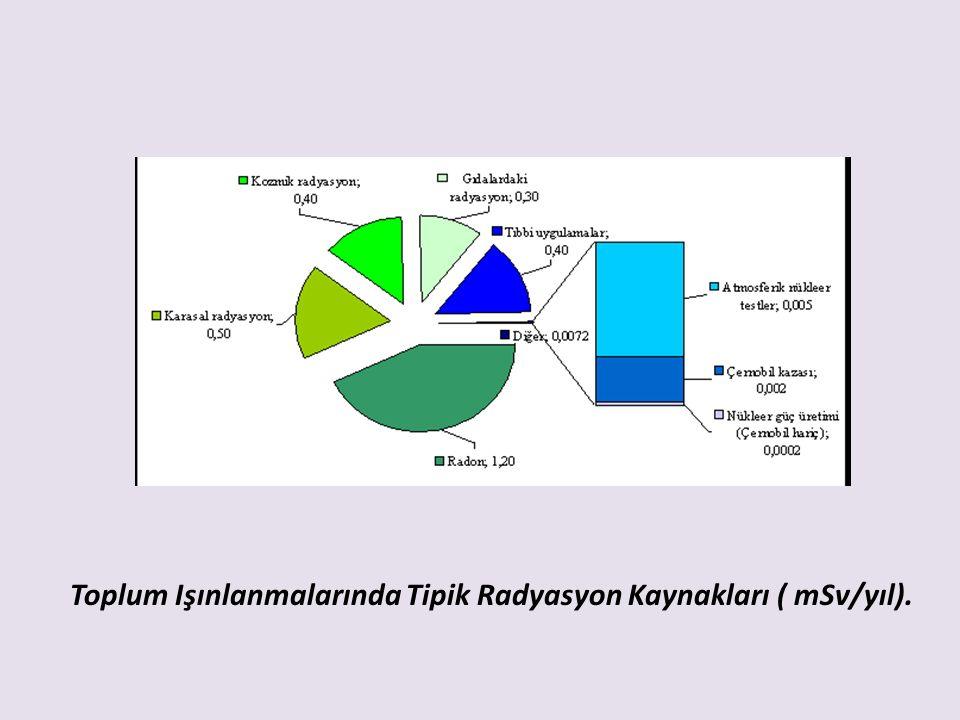 Toplum Işınlanmalarında Tipik Radyasyon Kaynakları ( mSv/yıl).