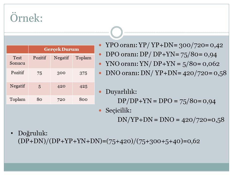 Örnek: YPO oranı: YP/ YP+DN= 300/720= 0,42 DPO oranı: DP/ DP+YN= 75/80= 0,94 YNO oranı: YN/ DP+YN = 5/80= 0,062 DNO oranı: DN/ YP+DN= 420/720= 0,58 Du