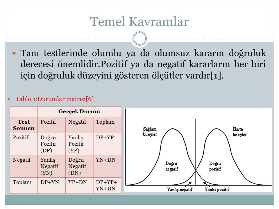 Temel Kavramlar DP: Gerçek durum pozitifken test sonucu da pozitif çıkan durumlar YN: Gerçek durum pozitifken test sonucu negatif çıkan durumlar YP: Gerçek durum negatifken test sonucu pozitif çıkan durumlar DN:Gerçek durum negatifken test sonucu da negatif çıkan durumlar YPO oranı: YP/ YP+DN DPO oranı: DP/ DP+YN YNO oranı: YN/ DP+YN DNO oranı: DN/ YP+DN YNO = 1-Duyarlılık YPO = 1-Seçicilik Doğruluk(Accuracy): (DP+DN) / (DP+YP+YN+DN)