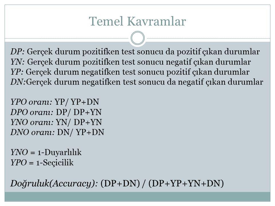 Temel Kavramlar DP: Gerçek durum pozitifken test sonucu da pozitif çıkan durumlar YN: Gerçek durum pozitifken test sonucu negatif çıkan durumlar YP: G