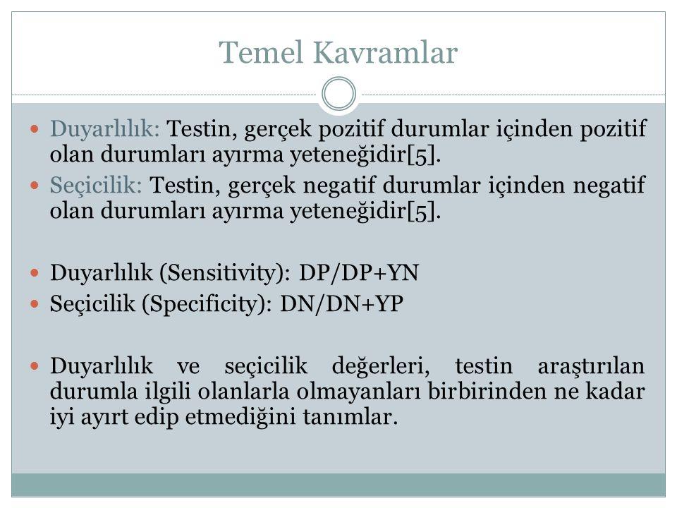 Örnek: YPO oranı: YP/ YP+DN= 300/720= 0,42 DPO oranı: DP/ DP+YN= 75/80= 0,94 YNO oranı: YN/ DP+YN = 5/80= 0,062 DNO oranı: DN/ YP+DN= 420/720= 0,58 Duyarlılık: DP/DP+YN = DPO = 75/80= 0,94 Seçicilik: DN/YP+DN = DNO = 420/720=0,58 Gerçek Durum Test Sonucu PozitifNegatifToplam Pozitif75300375 Negatif5420425 Toplam80720800 Doğruluk: (DP+DN)/(DP+YP+YN+DN)=(75+420)/(75+300+5+40)=0,62