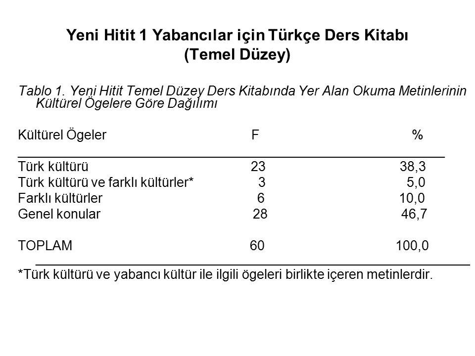 Yeni Hitit 1 Yabancılar için Türkçe Ders Kitabı (Temel Düzey) Tablo 1.