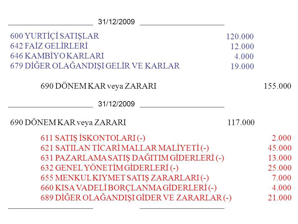 600 YURTİÇİ SATIŞLAR 642 FAİZ GELİRLERİ 646 KAMBİYO KARLARI 679 DİĞER OLAĞANDIŞI GELİR VE KARLAR 120.000 12.000 4.000 19.000 31/12/2009 611 SATIŞ İSKONTOLARI (-) 621 SATILAN TİCARİ MALLAR MALİYETİ (-) 631 PAZARLAMA SATIŞ DAĞITIM GİDERLERİ (-) 632 GENEL YÖNETİM GİDERLERİ (-) 655 MENKUL KIYMET SATIŞ ZARARLARI (-) 660 KISA VADELİ BORÇLANMA GİDERLERİ (-) 689 DİĞER OLAĞANDIŞI GİDER VE ZARARLAR (-) 31/12/2009 2.000 45.000 13.000 25.000 7.000 4.000 21.000 690 DÖNEM KAR veya ZARARI155.000 690 DÖNEM KAR veya ZARARI117.000