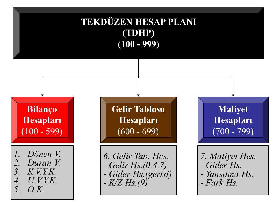 TEKDÜZEN HESAP PLANI (TDHP) (100 - 999) Bilanço Hesapları (100 - 599) Gelir Tablosu Hesapları (600 - 699) 1.Dönen V.