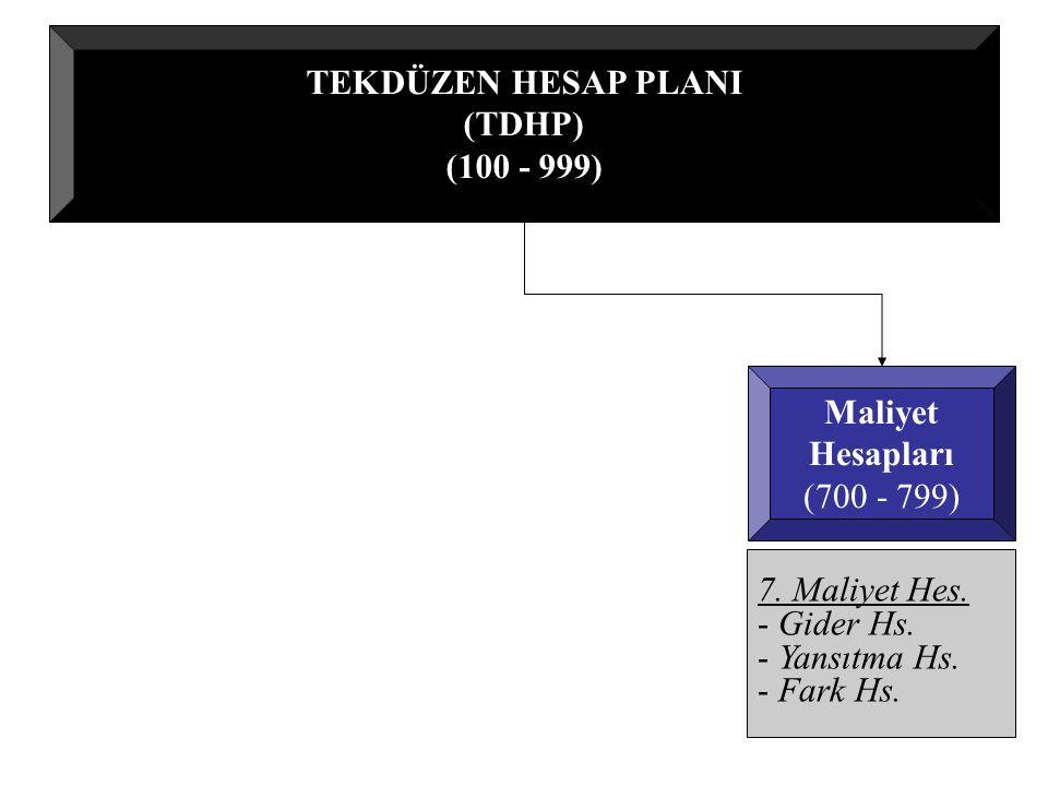 TEKDÜZEN HESAP PLANI (TDHP) (100 - 999) Maliyet Hesapları (700 - 799) 7.