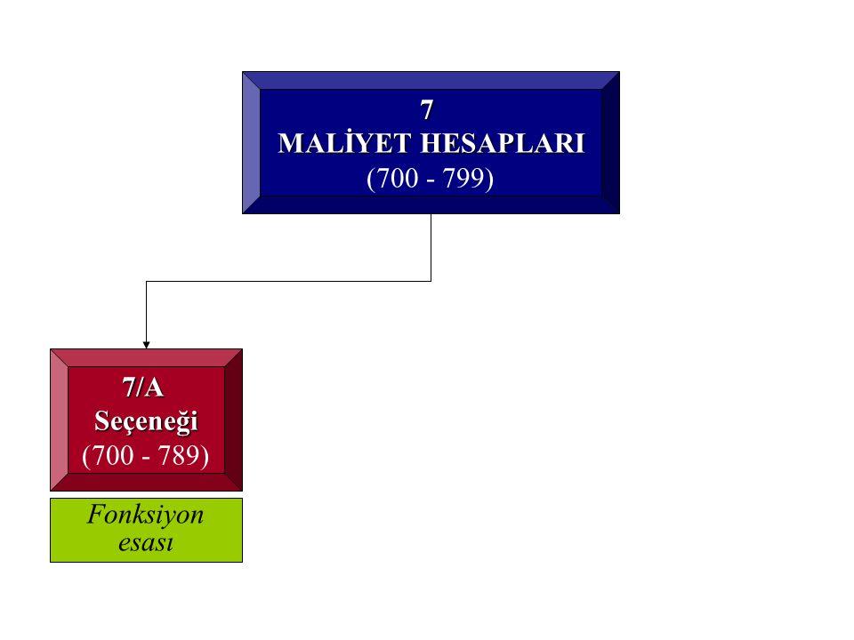 7 MALİYET HESAPLARI (700 - 799) 7/ASeçeneği (700 - 789) Fonksiyon esası