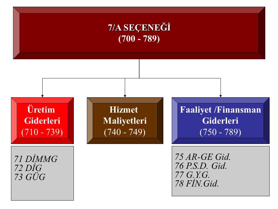 7/A SEÇENEĞİ (700 - 789) Üretim Giderleri (710 - 739) Hizmet Maliyetleri (740 - 749) 71 DİMMG 72 DİG 73 GÜG Faaliyet /Finansman Giderleri (750 - 789) 75 AR-GE Gid.