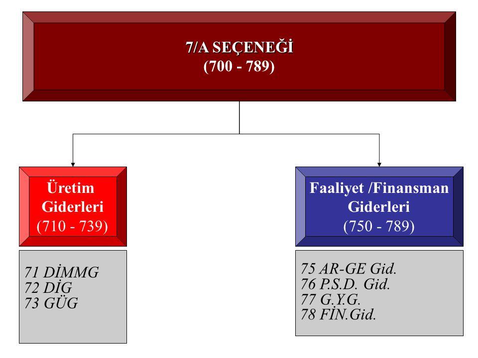 7/A SEÇENEĞİ (700 - 789) Üretim Giderleri (710 - 739) 71 DİMMG 72 DİG 73 GÜG Faaliyet /Finansman Giderleri (750 - 789) 75 AR-GE Gid.