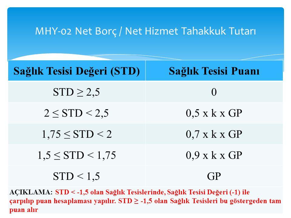 MHY-02 Net Borç / Net Hizmet Tahakkuk Tutarı 10 Sağlık Tesisi Değeri (STD)Sağlık Tesisi Puanı STD ≥ 2,50 2 ≤ STD < 2,50,5 x k x GP 1,75 ≤ STD < 20,7 x