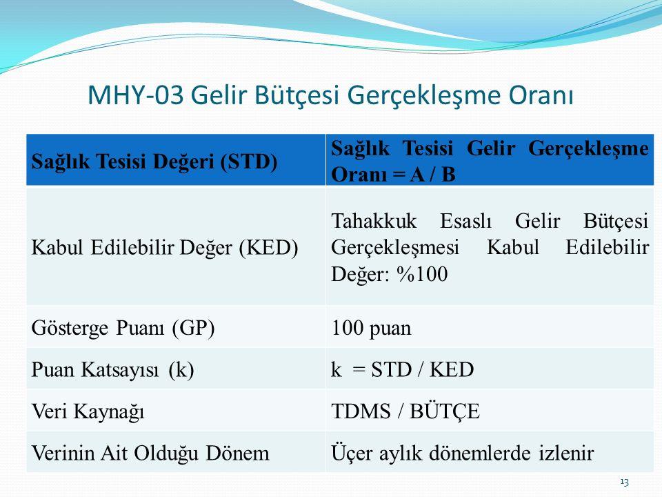 MHY-03 Gelir Bütçesi Gerçekleşme Oranı 13 Sağlık Tesisi Değeri (STD) Sağlık Tesisi Gelir Gerçekleşme Oranı = A / B Kabul Edilebilir Değer (KED) Tahakk