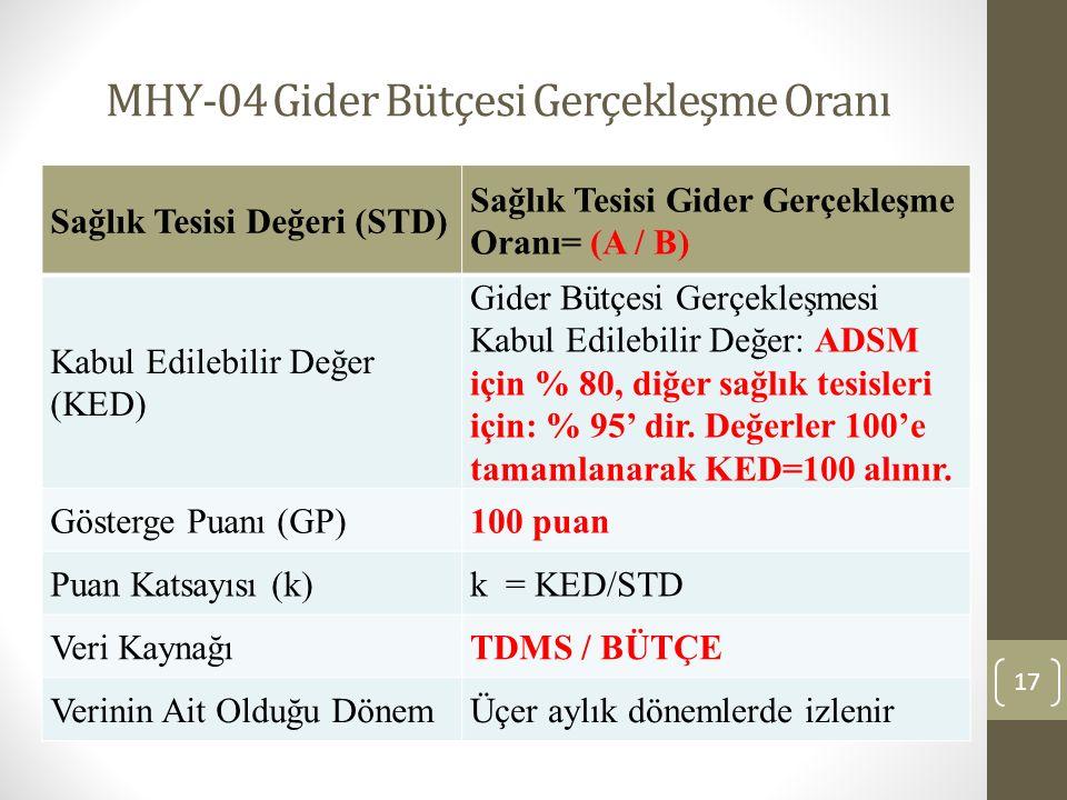 MHY-04 Gider Bütçesi Gerçekleşme Oranı 17 Sağlık Tesisi Değeri (STD) Sağlık Tesisi Gider Gerçekleşme Oranı= (A / B) Kabul Edilebilir Değer (KED) Gider