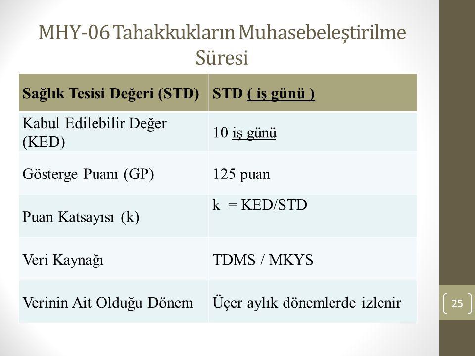 MHY-06 Tahakkukların Muhasebeleştirilme Süresi 25 Sağlık Tesisi Değeri (STD)STD ( iş günü ) Kabul Edilebilir Değer (KED) 10 iş günü Gösterge Puanı (GP)125 puan Puan Katsayısı (k) k = KED/STD Veri KaynağıTDMS / MKYS Verinin Ait Olduğu DönemÜçer aylık dönemlerde izlenir