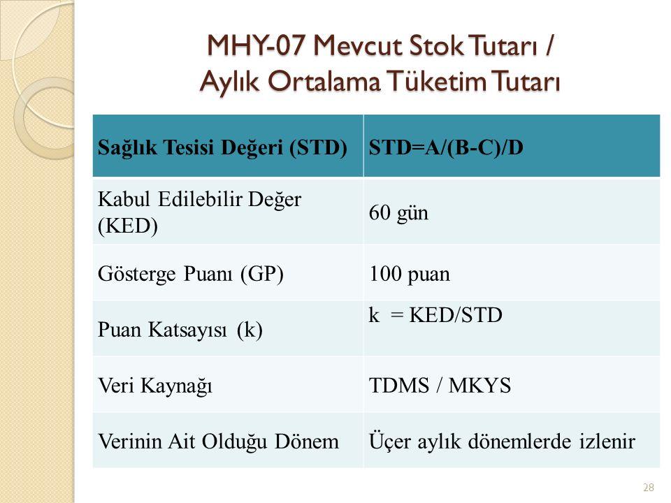 MHY-07 Mevcut Stok Tutarı / Aylık Ortalama Tüketim Tutarı 28 Sağlık Tesisi Değeri (STD)STD=A/(B-C)/D Kabul Edilebilir Değer (KED) 60 gün Gösterge Puanı (GP)100 puan Puan Katsayısı (k) k = KED/STD Veri KaynağıTDMS / MKYS Verinin Ait Olduğu DönemÜçer aylık dönemlerde izlenir