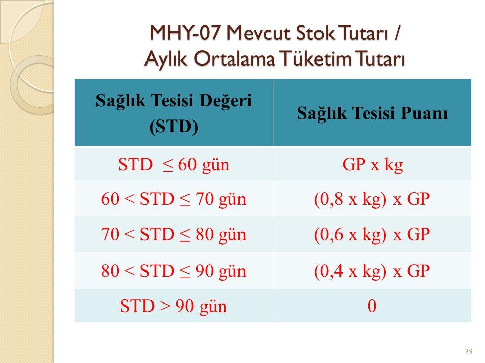 MHY-07 Mevcut Stok Tutarı / Aylık Ortalama Tüketim Tutarı 29 Sağlık Tesisi Değeri (STD) Sağlık Tesisi Puanı STD ≤ 60 günGP x kg 60 < STD ≤ 70 gün(0,8 x kg) x GP 70 < STD ≤ 80 gün(0,6 x kg) x GP 80 < STD ≤ 90 gün(0,4 x kg) x GP STD > 90 gün0