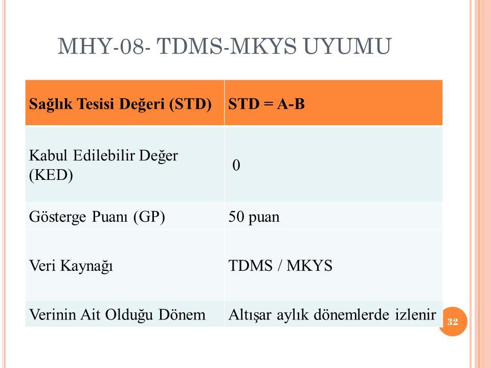 MHY-08- TDMS-MKYS UYUMU 32 Sağlık Tesisi Değeri (STD)STD = A-B Kabul Edilebilir Değer (KED) 0 Gösterge Puanı (GP)50 puan Veri KaynağıTDMS / MKYS Verinin Ait Olduğu DönemAltışar aylık dönemlerde izlenir