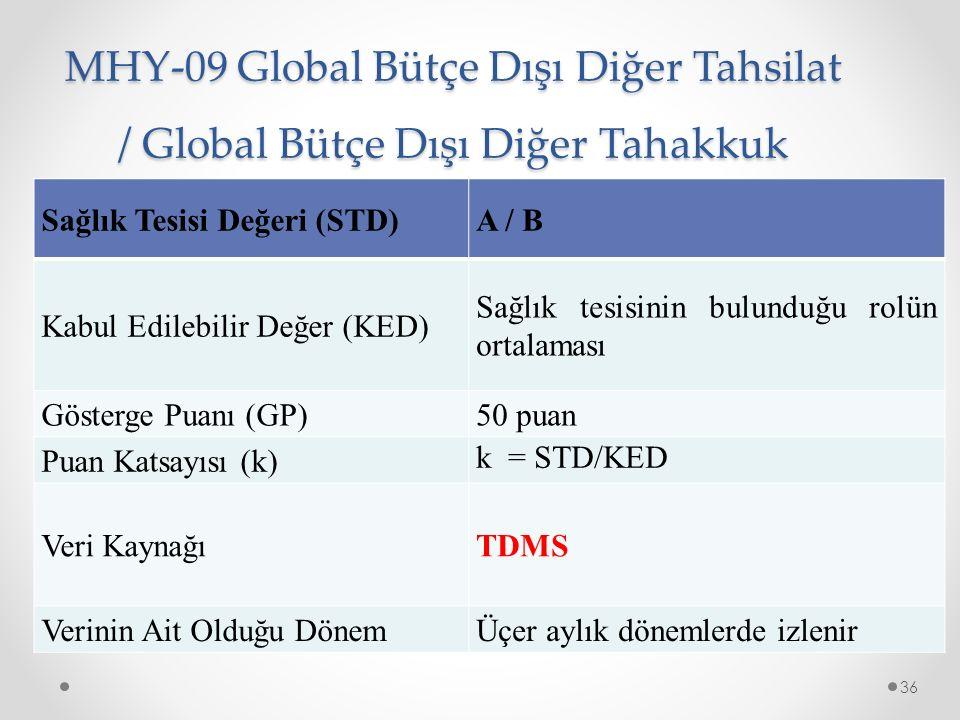 MHY-09 Global Bütçe Dışı Diğer Tahsilat / Global Bütçe Dışı Diğer Tahakkuk 36 Sağlık Tesisi Değeri (STD)A / B Kabul Edilebilir Değer (KED) Sağlık tesisinin bulunduğu rolün ortalaması Gösterge Puanı (GP)50 puan Puan Katsayısı (k) k = STD/KED Veri KaynağıTDMS Verinin Ait Olduğu DönemÜçer aylık dönemlerde izlenir