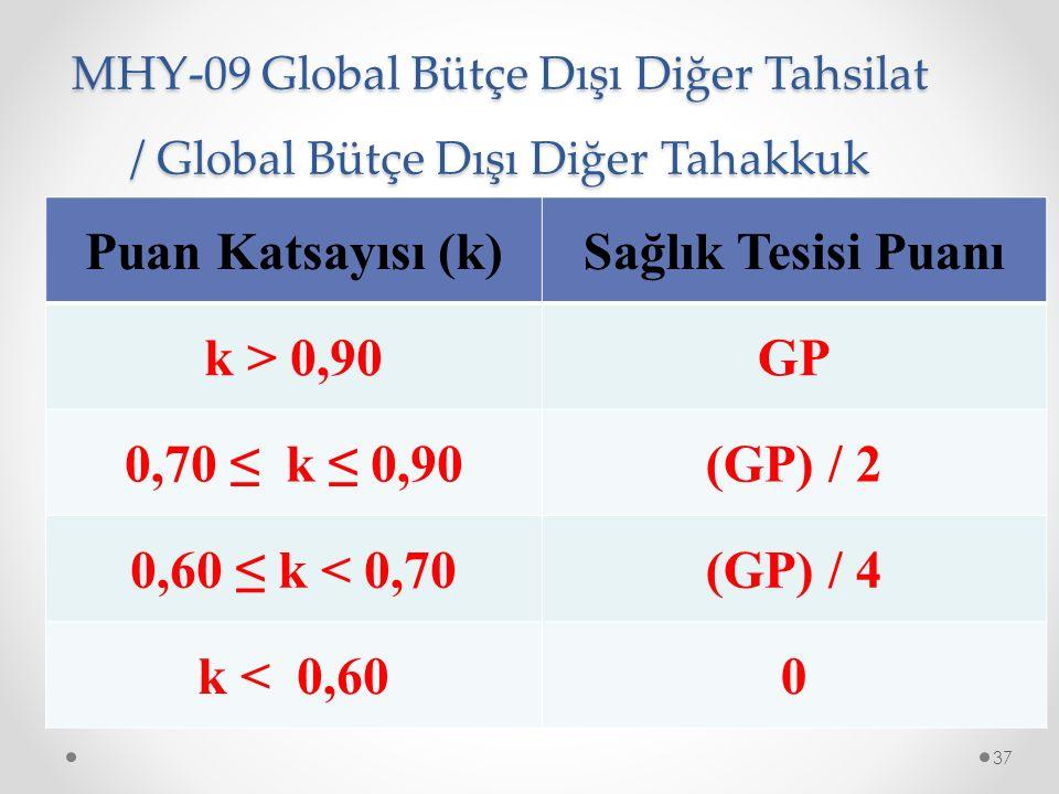 MHY-09 Global Bütçe Dışı Diğer Tahsilat / Global Bütçe Dışı Diğer Tahakkuk 37 Puan Katsayısı (k)Sağlık Tesisi Puanı k > 0,90GP 0,70 ≤ k ≤ 0,90(GP) / 2 0,60 ≤ k < 0,70(GP) / 4 k < 0,600