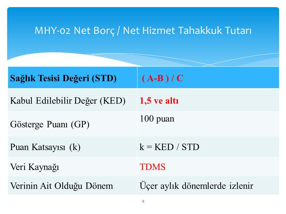 MHY-02 Net Borç / Net Hizmet Tahakkuk Tutarı 10 Sağlık Tesisi Değeri (STD)Sağlık Tesisi Puanı STD ≥ 2,50 2 ≤ STD < 2,50,5 x k x GP 1,75 ≤ STD < 20,7 x k x GP 1,5 ≤ STD < 1,750,9 x k x GP STD < 1,5GP AÇIKLAMA: STD < -1,5 olan Sağlık Tesislerinde, Sağlık Tesisi Değeri (-1) ile çarpılıp puan hesaplaması yapılır.