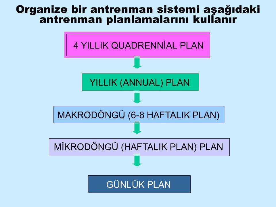 Organize bir antrenman sistemi aşağıdaki antrenman planlamalarını kullanır 4 YILLIK QUADRENNİAL PLAN YILLIK (ANNUAL) PLAN MAKRODÖNGÜ (6-8 HAFTALIK PLA