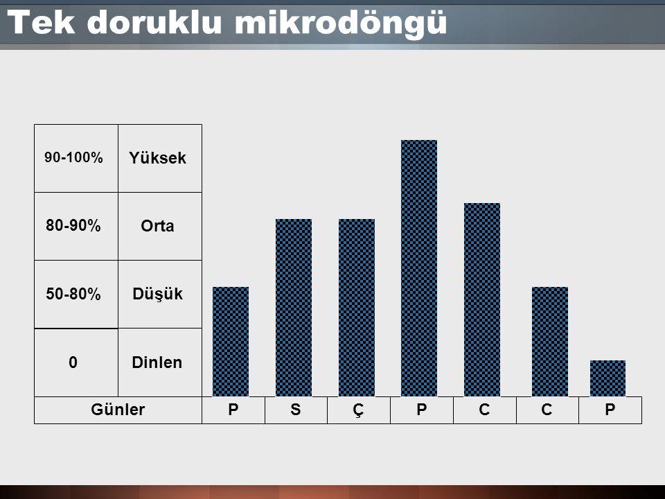 Tek doruklu mikrodöngü GünlerPSÇPCCP 0Dinlen Düşük Orta Yüksek 50-80% 80-90% 90-100%