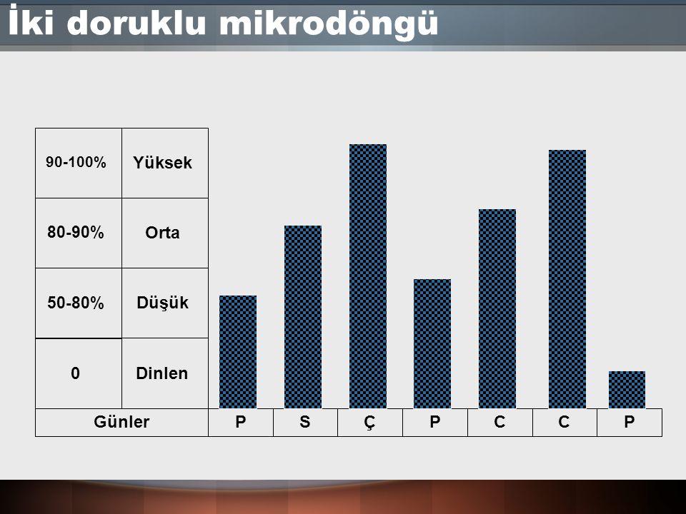 İki doruklu mikrodöngü GünlerPSÇPCCP 0Dinlen Düşük Orta Yüksek 50-80% 80-90% 90-100%