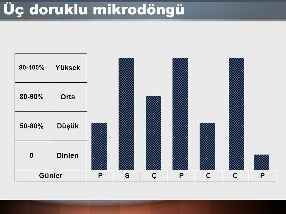 Üç doruklu mikrodöngü GünlerPSÇPCCP 0DinlenDüşükOrtaYüksek 50-80%80-90% 90-100%