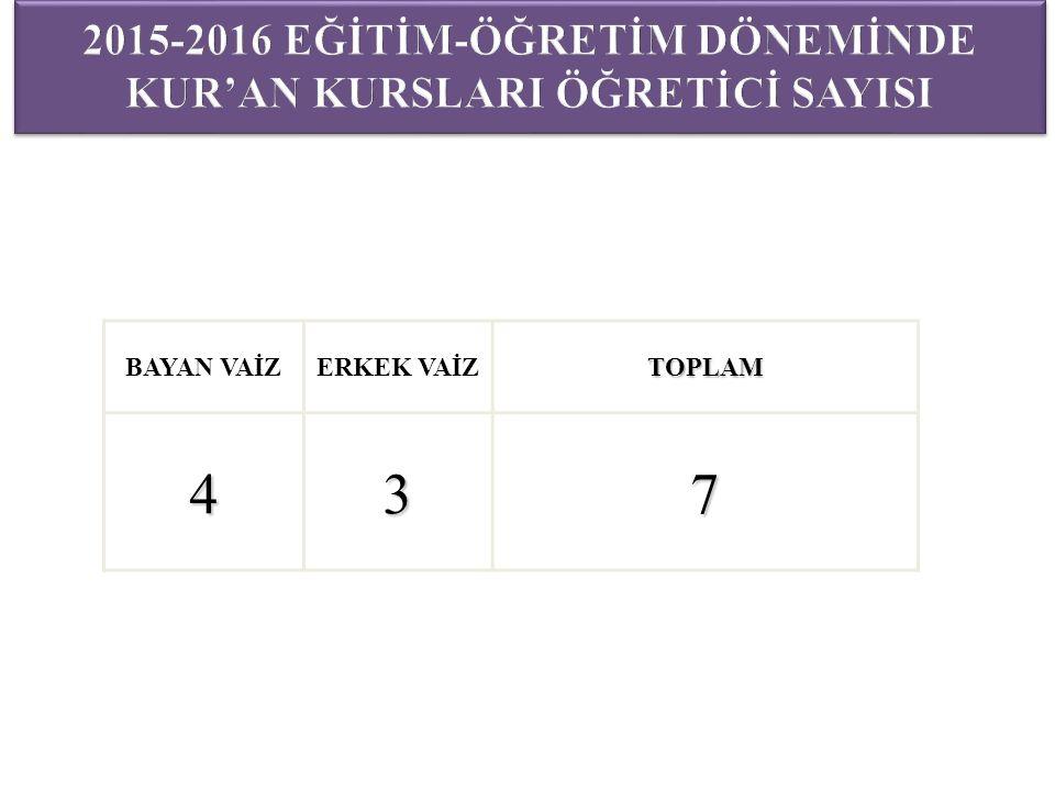 BAYAN VAİZERKEK VAİZTOPLAM437