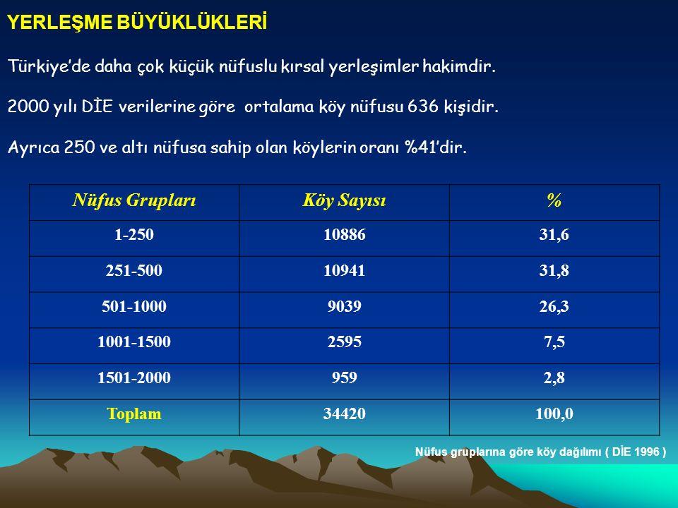YERLEŞME BÜYÜKLÜKLERİ Türkiye'de daha çok küçük nüfuslu kırsal yerleşimler hakimdir. 2000 yılı DİE verilerine göre ortalama köy nüfusu 636 kişidir. Ay