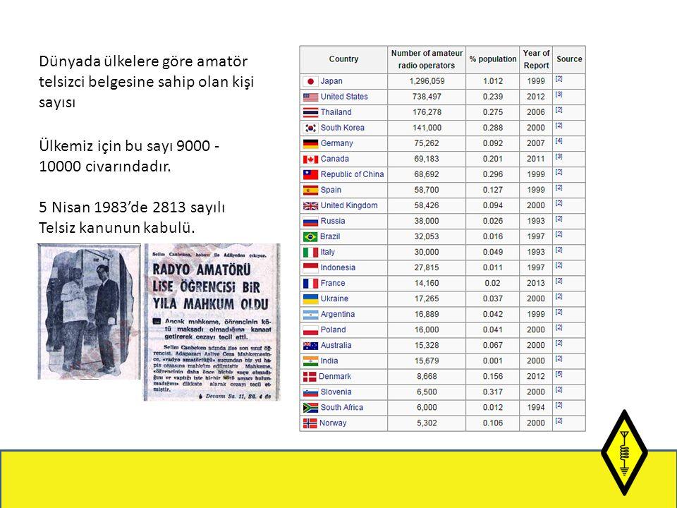 Dünyada ülkelere göre amatör telsizci belgesine sahip olan kişi sayısı Ülkemiz için bu sayı 9000 - 10000 civarındadır.