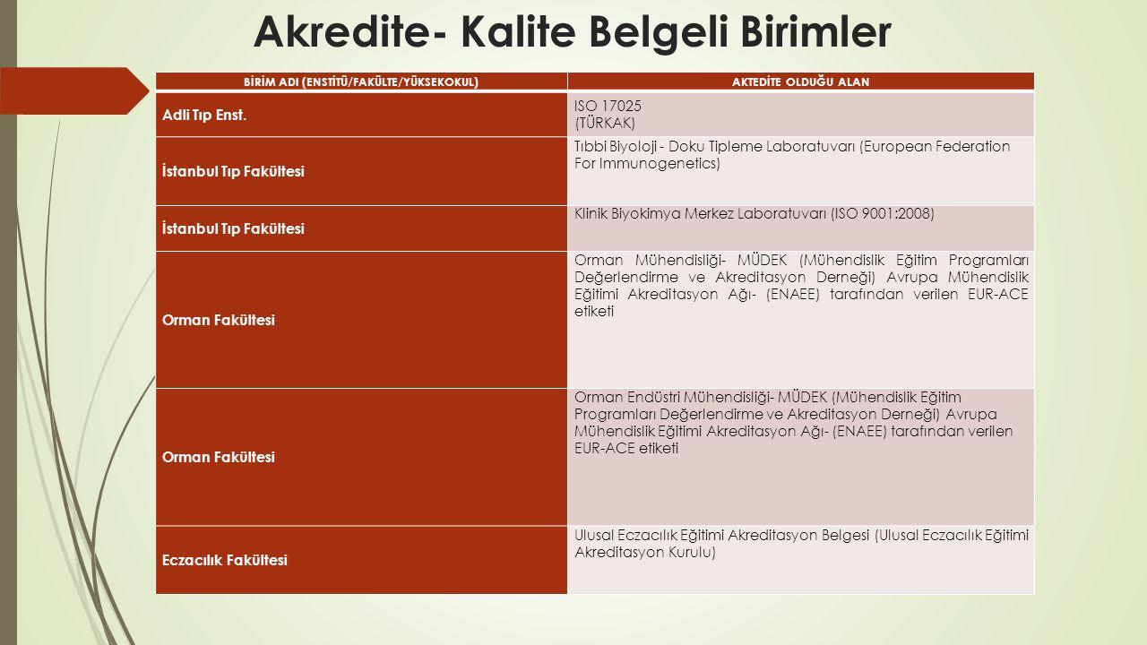 Akredite- Kalite Belgeli Birimler BİRİM ADI (ENSTİTÜ/FAKÜLTE/YÜKSEKOKUL)AKTEDİTE OLDUĞU ALAN Adli Tıp Enst. ISO 17025 (TÜRKAK) İstanbul Tıp Fakültesi