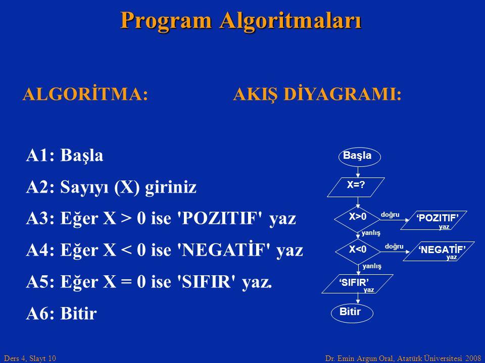 Dr. Emin Argun Oral, Atatürk Üniversitesi 2008 Ders 4, Slayt 10 Program Algoritmaları ALGORİTMA: AKIŞ DİYAGRAMI: A1: Başla A2: Sayıyı (X) giriniz A3: