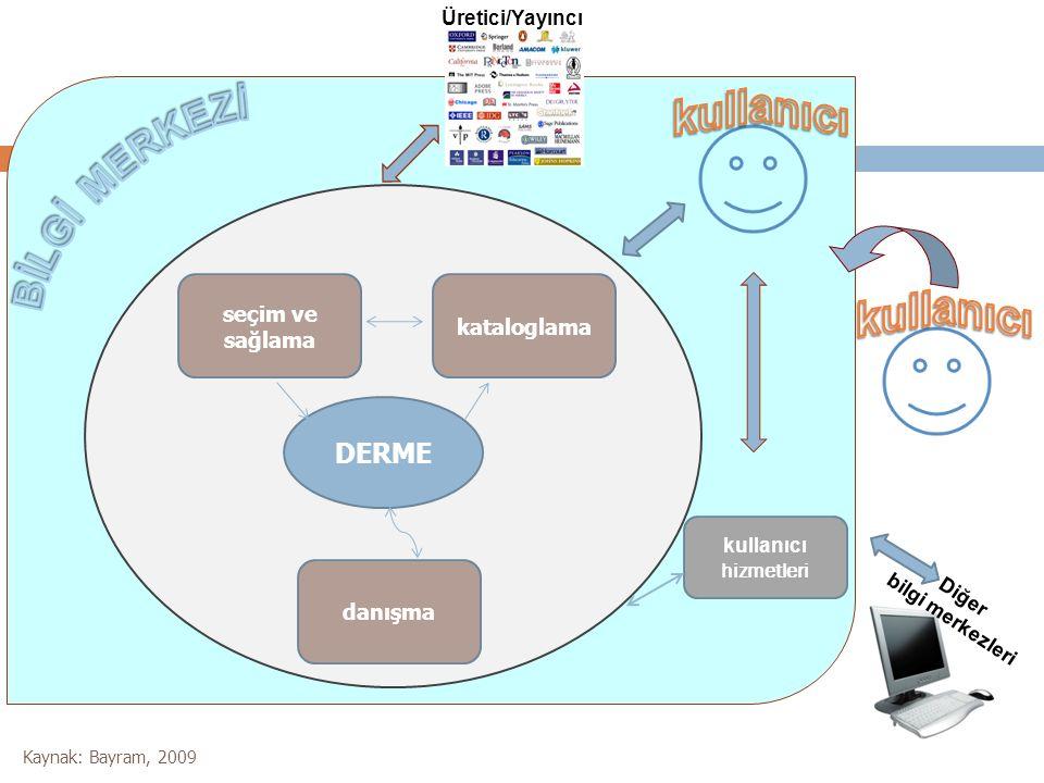 DERME seçim ve sağlama kataloglama danışma Diğer bilgi merkezleri Üretici/Yayıncı kullanıcı hizmetleri Kaynak: Bayram, 2009