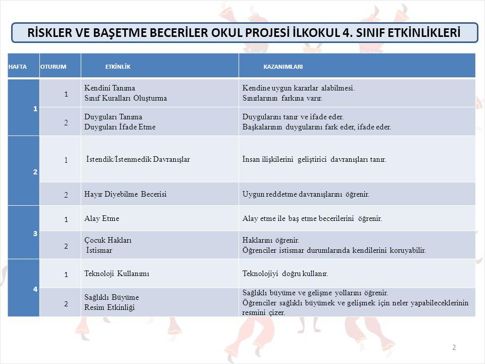 BAĞIMLILIK SÜRECİ-3 Riskler ve Başetme Becerileri Okul Projesi ANTALYA - 2013 13