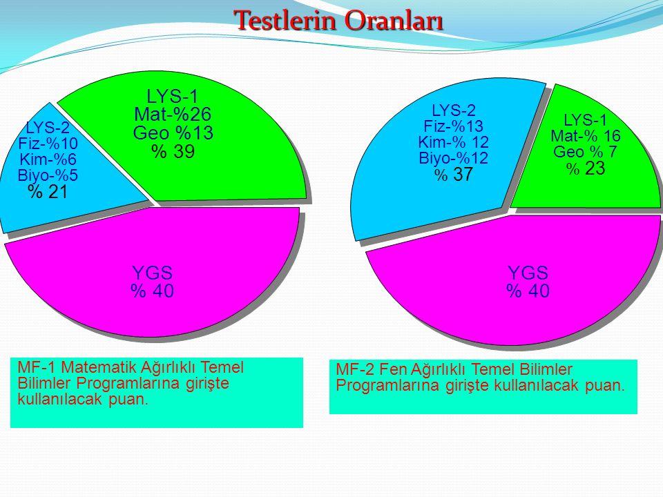 YGS % 40 LYS-1 Mat-%26 Geo %13 % 39 LYS-2 Fiz-%10 Kim-%6 Biyo-%5 % 21 YGS % 40 MF-1 Matematik Ağırlıklı Temel Bilimler Programlarına girişte kullanılacak puan.