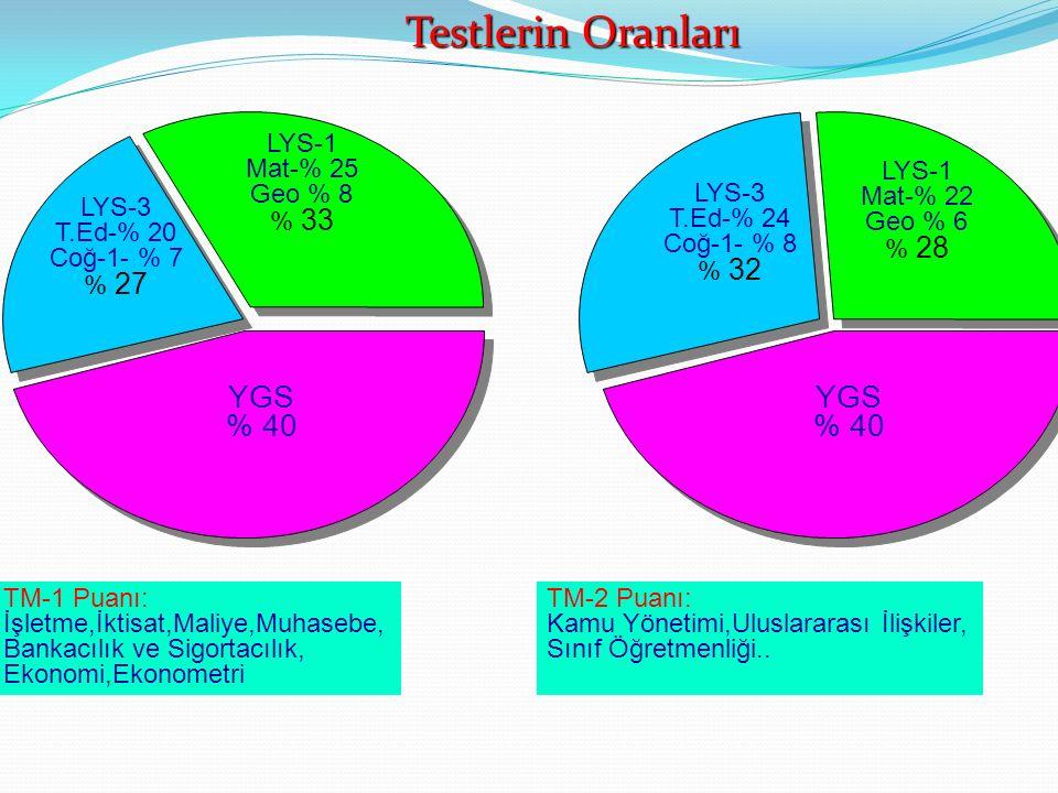 YGS % 40 YGS % 40 TM-1 Puanı: İşletme,İktisat,Maliye,Muhasebe, Bankacılık ve Sigortacılık, Ekonomi,Ekonometri TM-2 Puanı: Kamu Yönetimi,Uluslararası İ