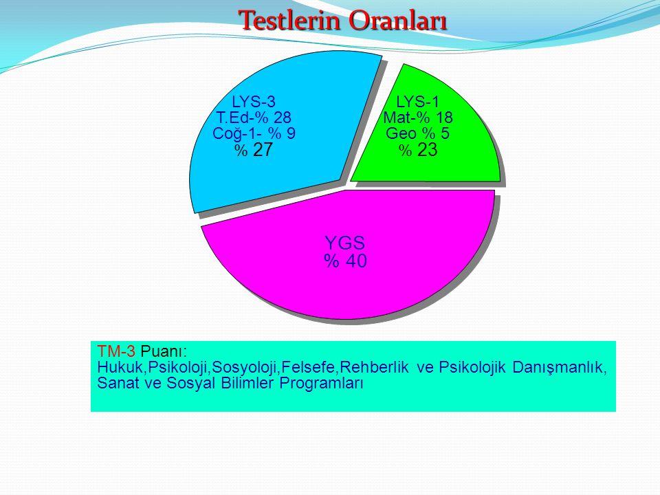 TM-3 Puanı: Hukuk,Psikoloji,Sosyoloji,Felsefe,Rehberlik ve Psikolojik Danışmanlık, Sanat ve Sosyal Bilimler Programları YGS % 40 LYS-1 Mat-% 18 Geo % 5 % 23 LYS-3 T.Ed-% 28 Coğ-1- % 9 % 27 Testlerin Oranları