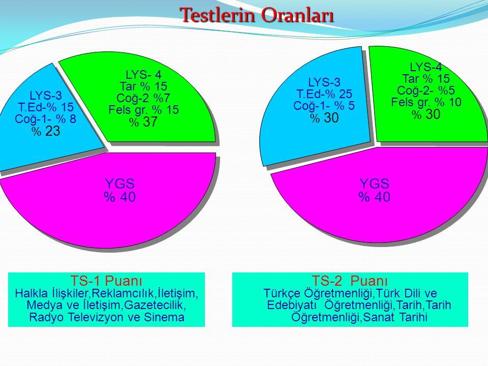 YGS % 40 YGS % 40 TS-1 Puanı Halkla İlişkiler,Reklamcılık,İletişim, Medya ve İletişim,Gazetecilik, Radyo Televizyon ve Sinema TS-2 Puanı Türkçe Öğretm
