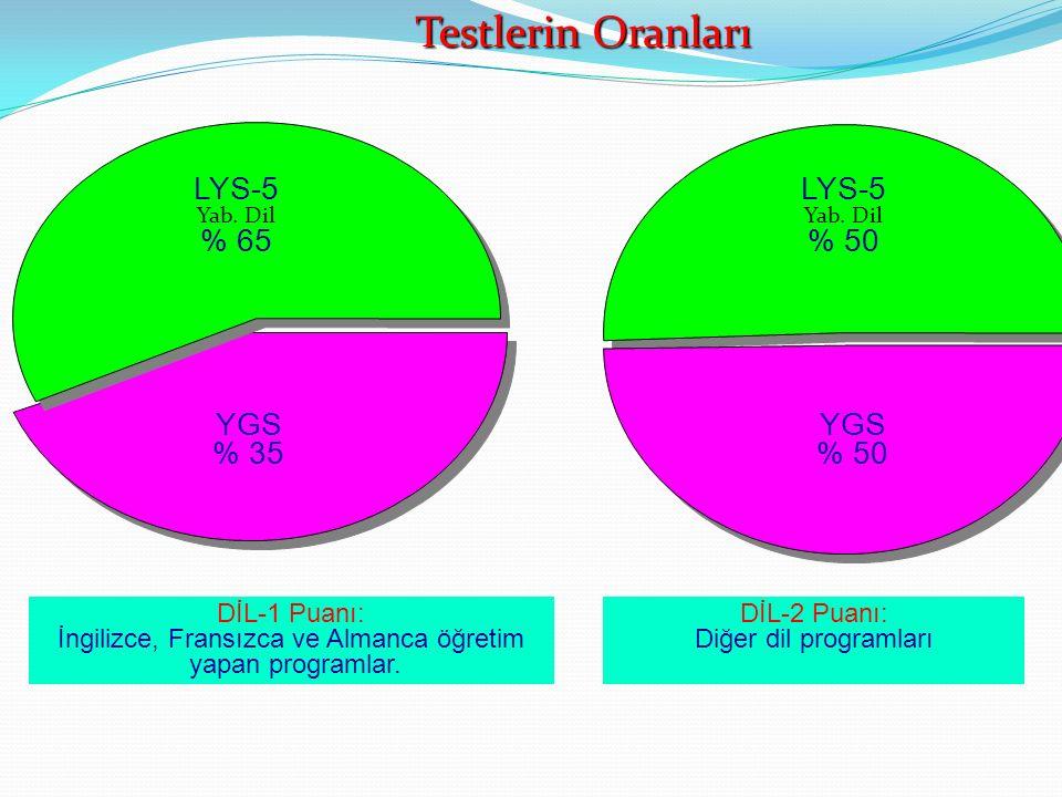 YGS % 35 LYS-5 Yab. Dil % 65 LYS-5 Yab. Dil % 50 YGS % 50 DİL-1 Puanı: İngilizce, Fransızca ve Almanca öğretim yapan programlar. DİL-2 Puanı: Diğer di
