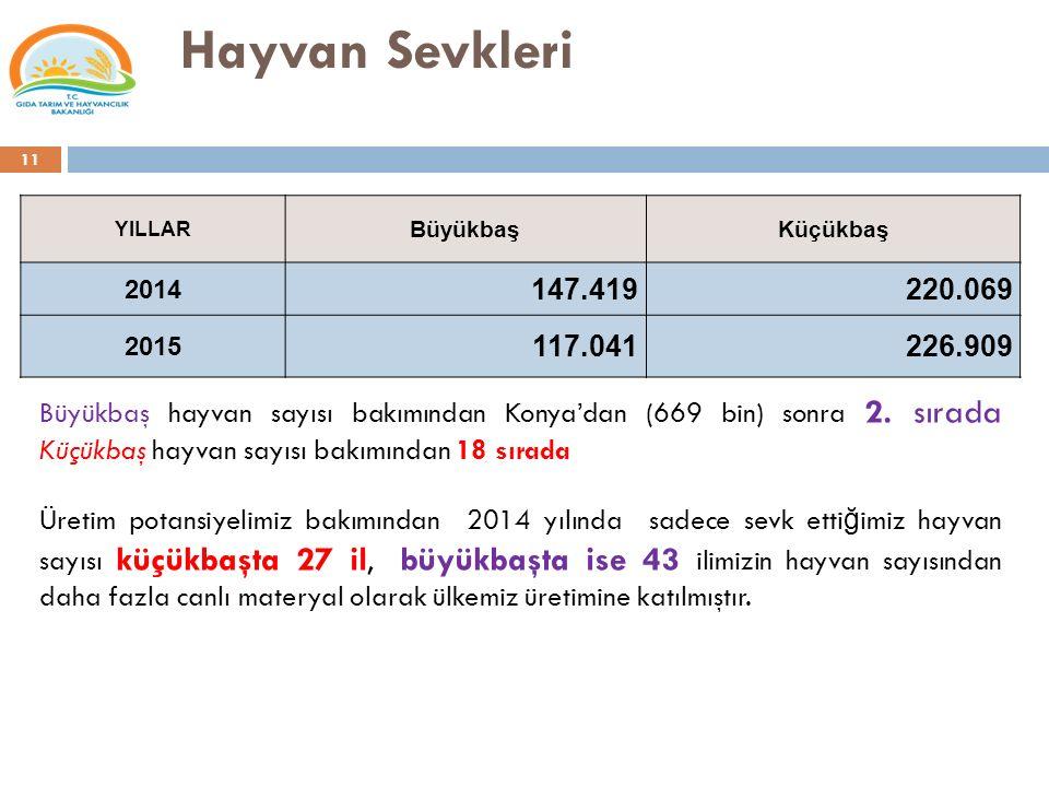 Hayvan Sevkleri YILLAR BüyükbaşKüçükbaş 2014 147.419220.069 2015 117.041226.909 Büyükbaş hayvan sayısı bakımından Konya'dan (669 bin) sonra 2. sırada